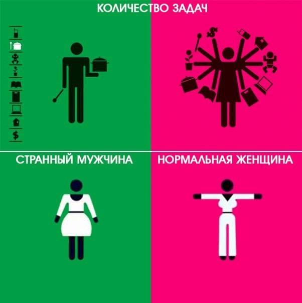 Мужчины и женщины в сравнении