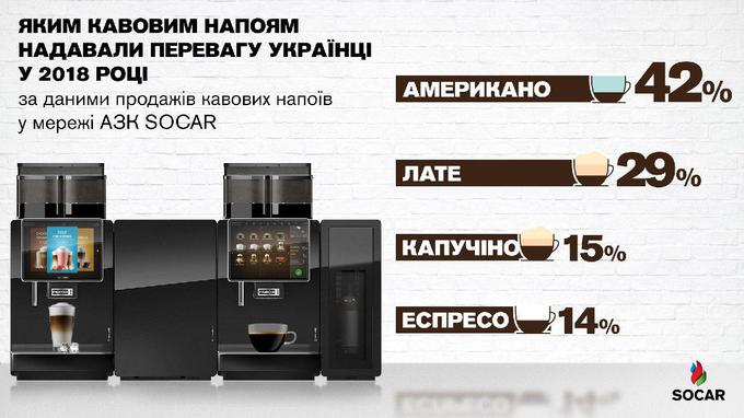 Українці стали пити більше кави