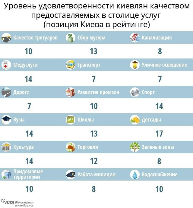 Лучшие города для жизни в Украине: ретинг социологов