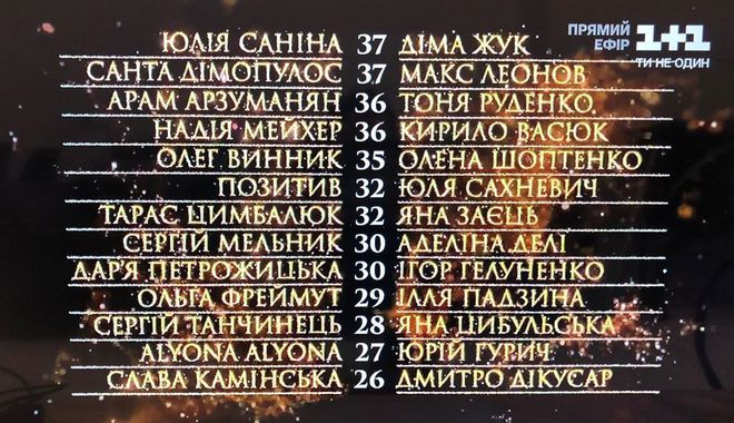 "Турнирная таблица шоу ""Танці з зірками 2020"" — 3 эфир"