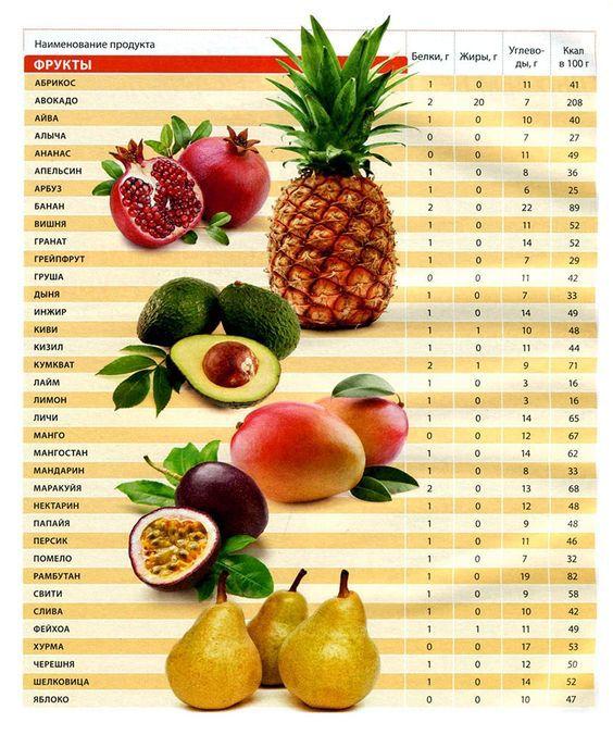 А фрукти тільки до обіду: таблиця калорійності фруктів, яка тебе здивує