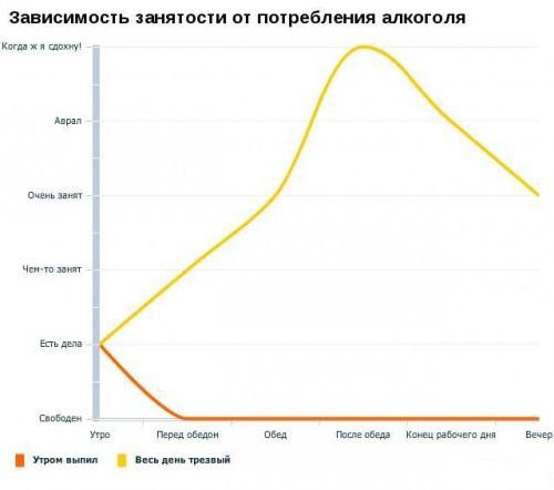 Смешные графики