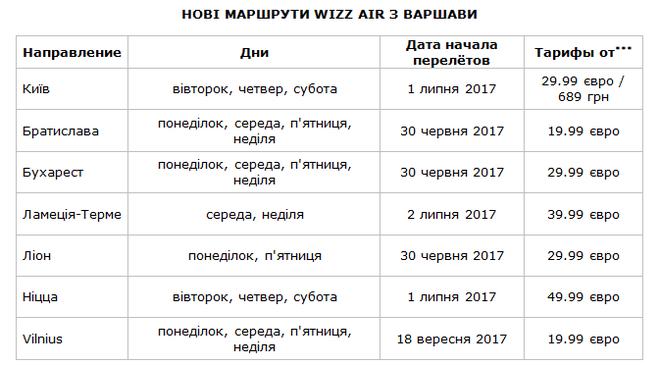Новий напрямок в лоукості: прямий рейс Варшава-Київ