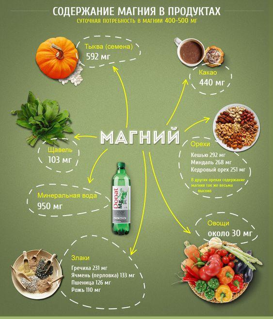ТОП-8 продуктов с большим содержанием магния