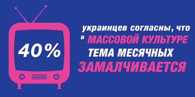 Как в Украине тотально игнорируют месячные: впечатляющие результаты исследования Libresse