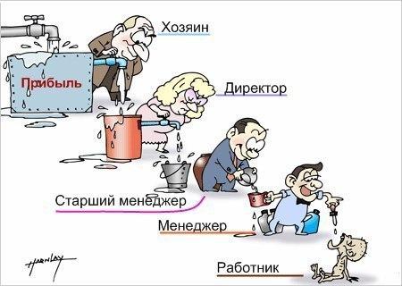 Система распределения прибыли