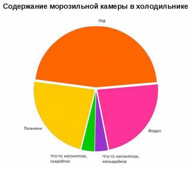 Ржачные графики из жизни