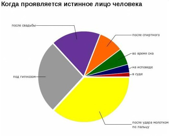 Жизненный график о людях