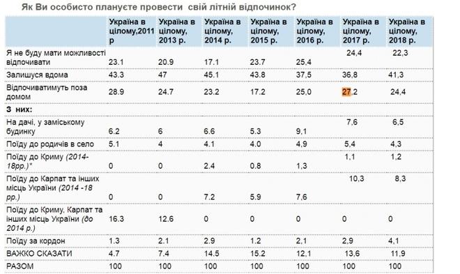 Відпочинок українців 2018