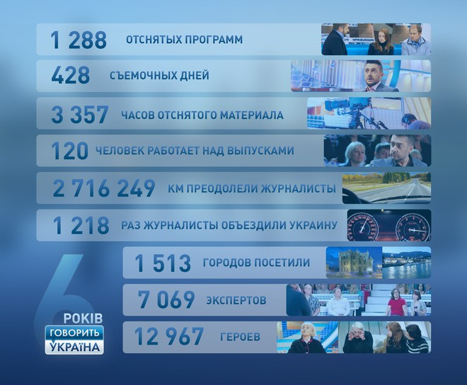 """В ток-шоу """"Говорить Україна"""" почти 13 тысяч человек рассказали свои истории"""