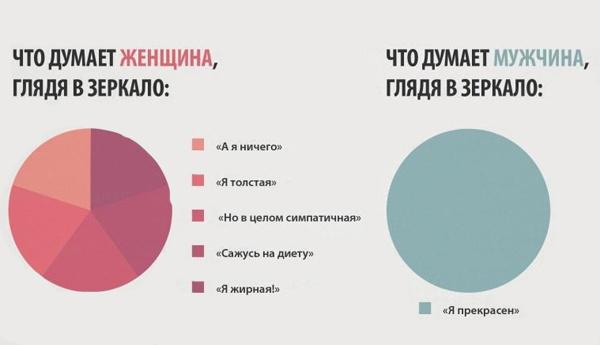 Мужчины и женщины в простых диаграммах