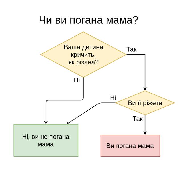 Чи ви погана мама?