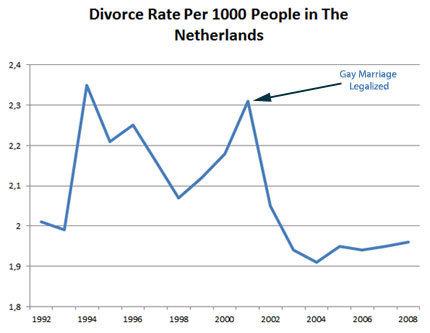 Статистика  разводов