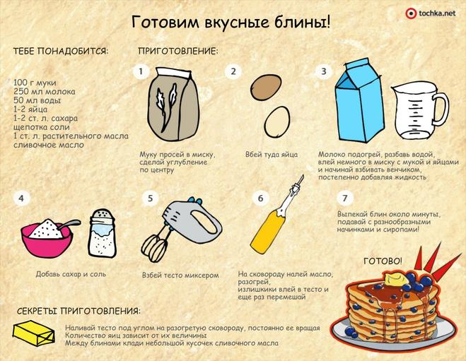 Как готовить блины на молоке рецепт