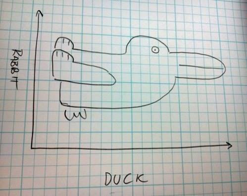 Прикольный график зависимости утки от кролика