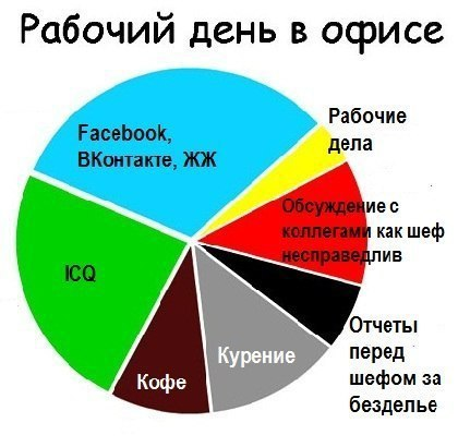 Диаграмма про рабочий день