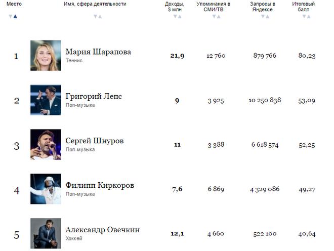 Філіп Кіркоров, Сергій Шнуров, Марія Шарапова