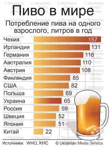Пиво в мире
