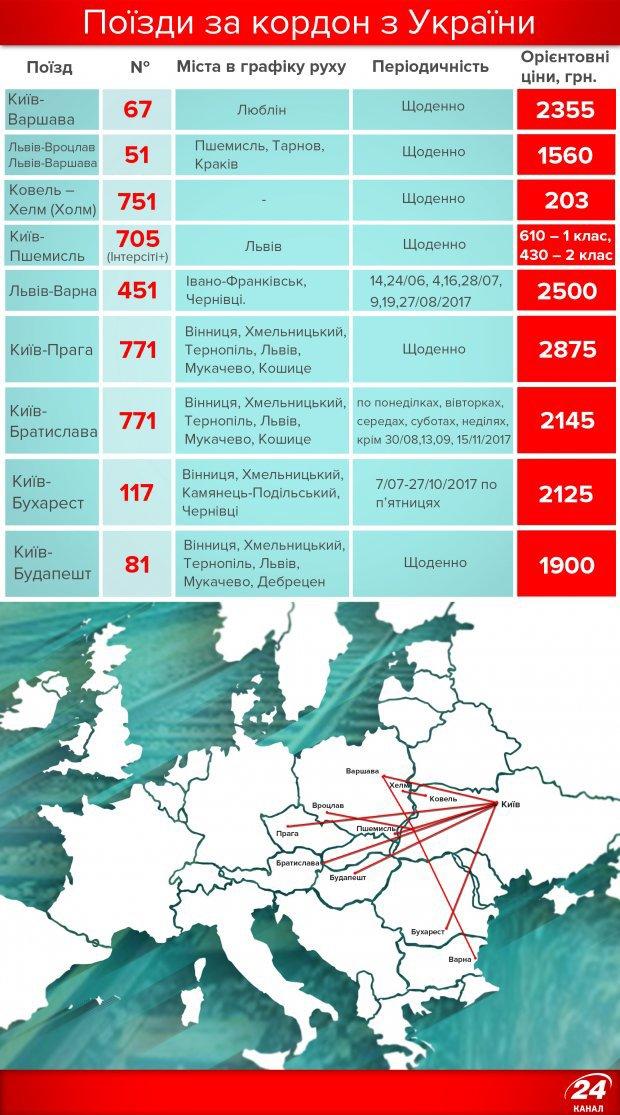 Потяги з України до Європи: всі напрямки і ціни