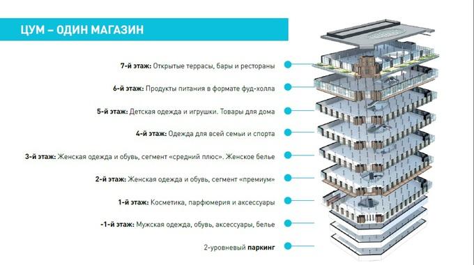 ЦУМ в Киеве