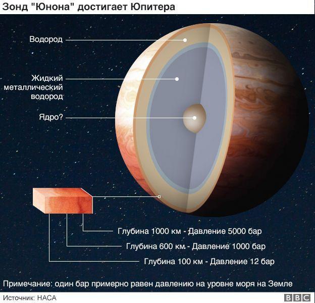 """Міжпланетна станція """"Юнона"""""""