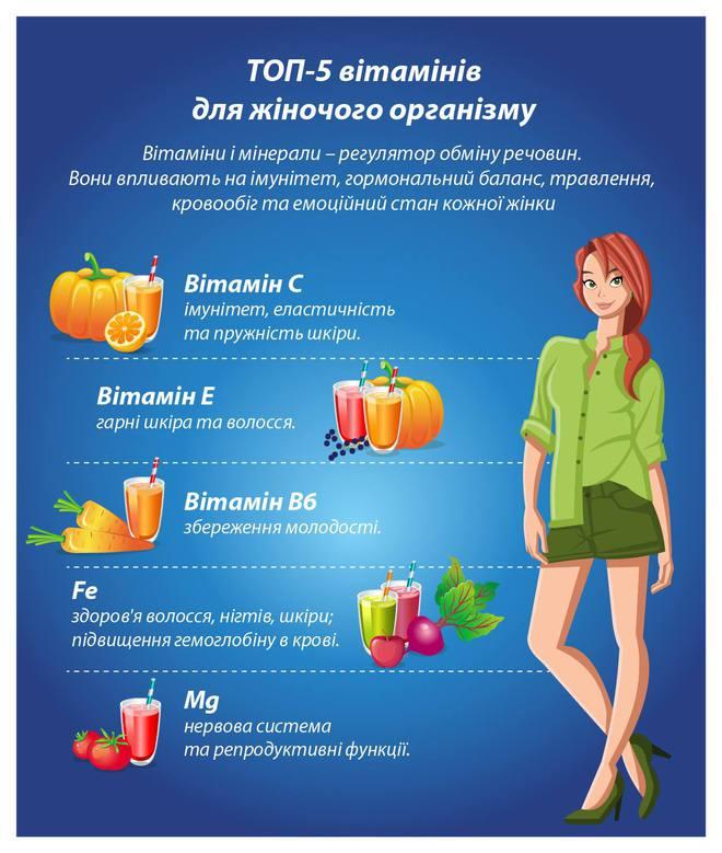 Топ-5 вітамінів і мінералів для жіночого організму