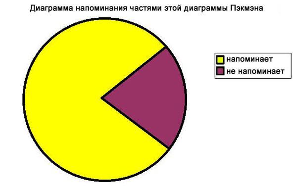 Диаграмма Pacman