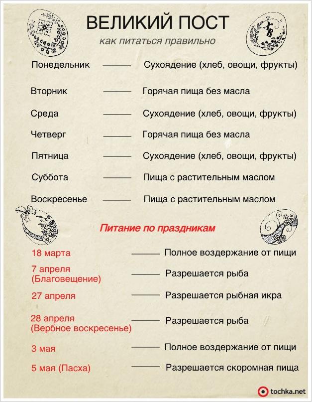 Великий пост 2013 инфографика