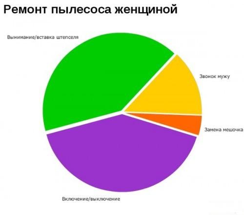 Прикольные диаграмки