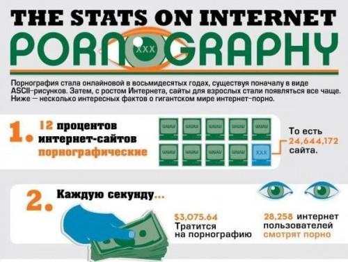 Факты про порнографию